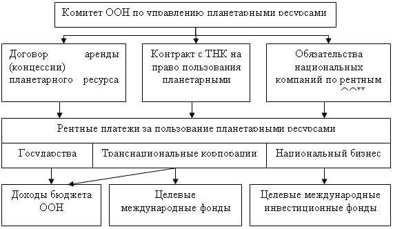 Принципиальную схему оценки и