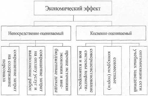 Рис. 1 - Общая схема расчета экономического эффекта.