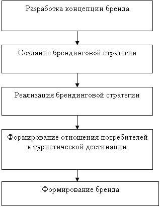 Процесс формирования бренда