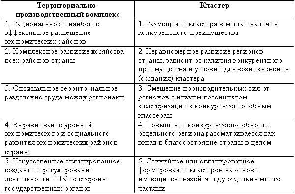 Типы экономических систем схема 421