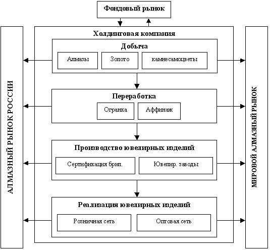 Схема. Перспективная модель