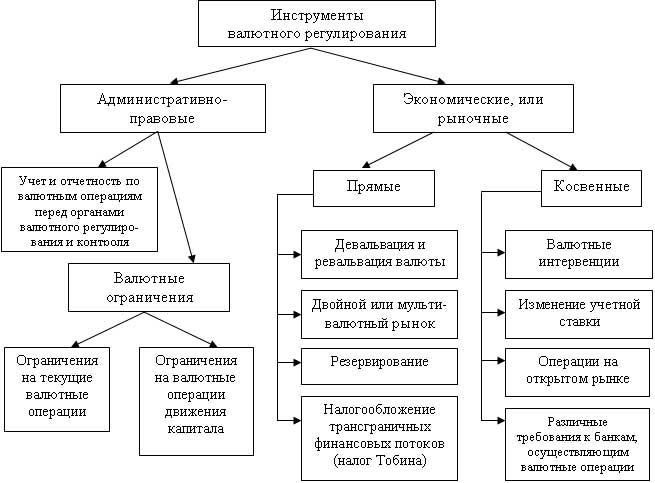 Введение административно-правовых инструментов валютного регулирования предполагает определение порядка осуществления...
