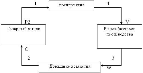 факторов производства.