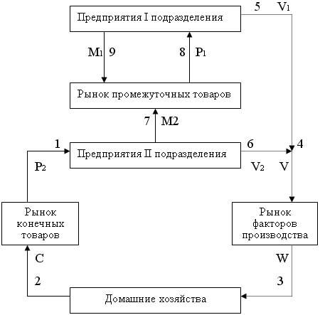 спроса и предложения на рынке