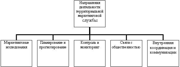 связь с администрацией МО