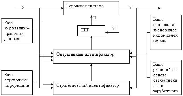 На рис.2 представлена схема
