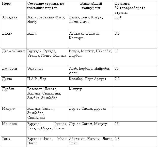Таблица расстояний между морскими портами