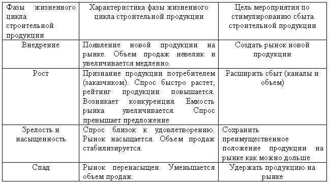 Особенности сбыта строительные материалы строительная компания на ул.ремесленная 1