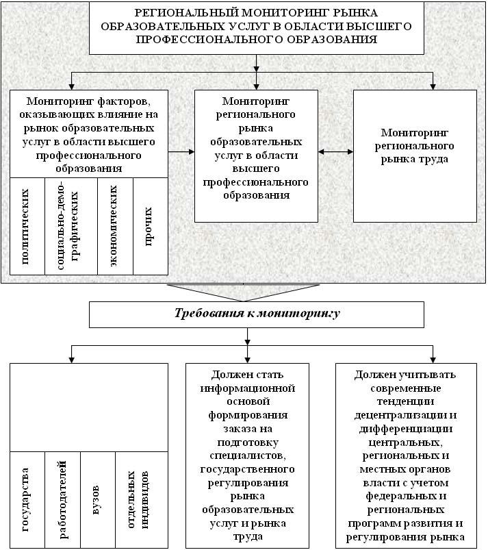Схема анализа образовательной системы Модель внутренней