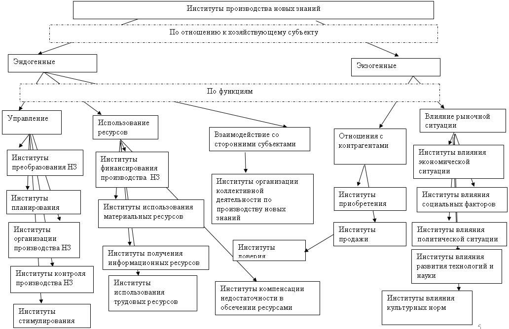 экологических факторов [6]