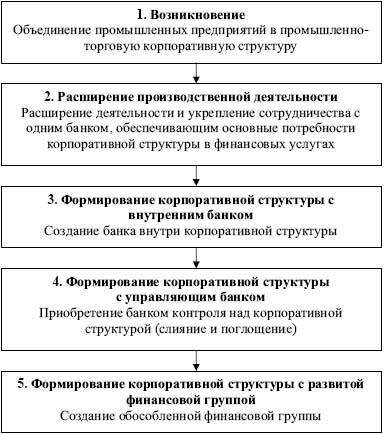 Схема процесса развития