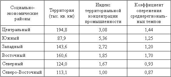 Таблица 1 Территориальные