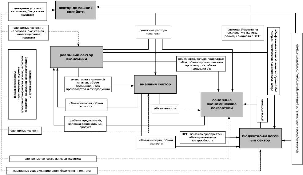Схема комплексной имитационной