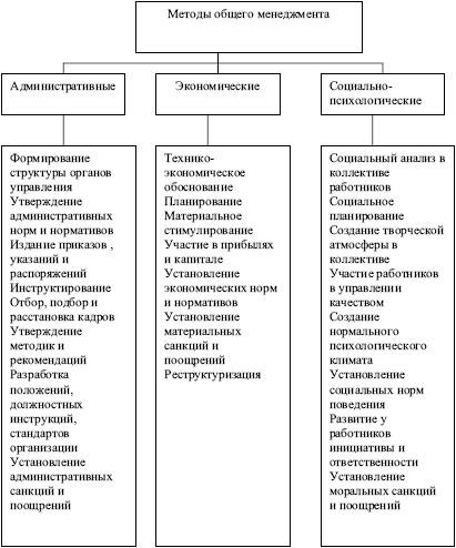 Методы общего менеджмента