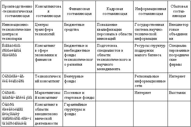 Общая схема инновационной