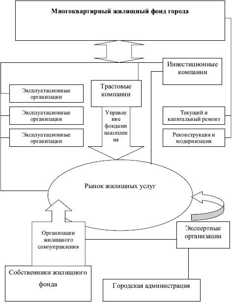 Рыночная модель управления
