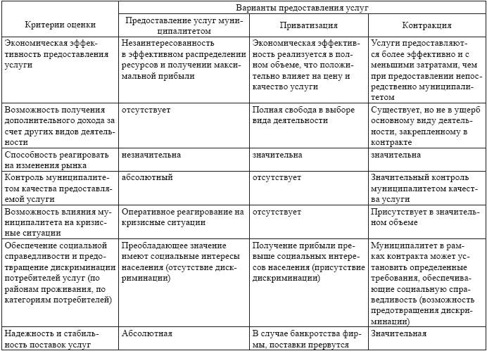 2 Матрица организации форм