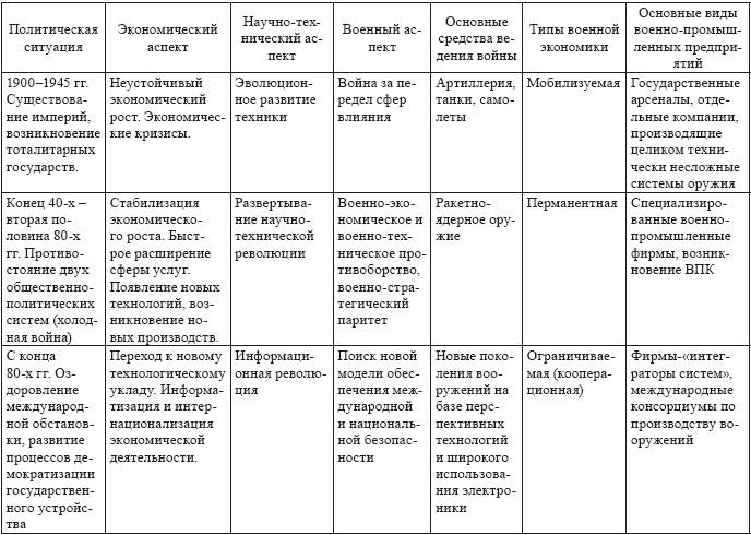 Таблица 1 Основные виды