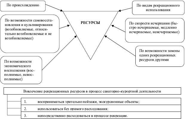 Рис. 2. Классификация природно-рекреационных ресурсов.