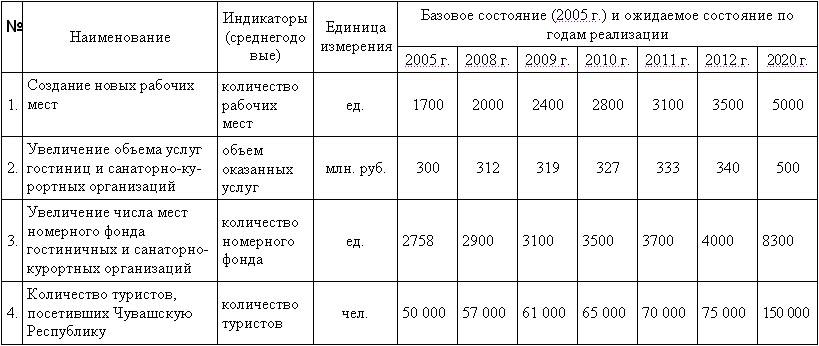 Таблица 3 некоторые индикаторы