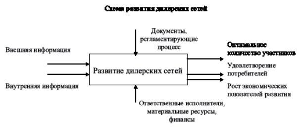 Процесс развития дилерских