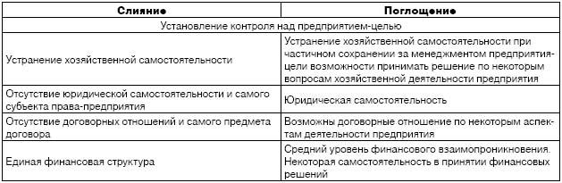 анализ сделки поглощения: