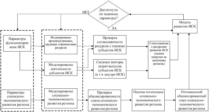 Общая схема стадии оптимизации
