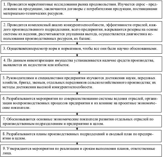 Рис. 1. Этапы подготовительной работы при внутрихозяйственном планировании.