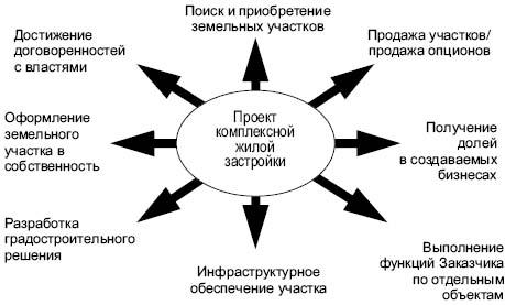 Фз об участии в долевом строительстве последняя редакция