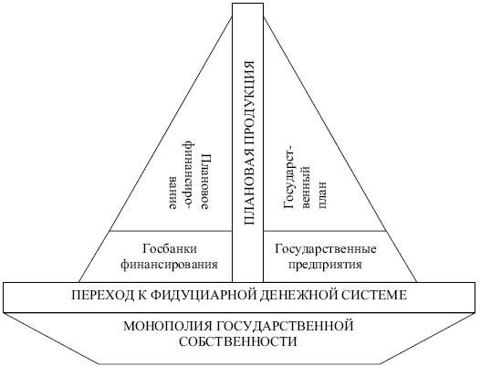 Модель кредитно-финансовой