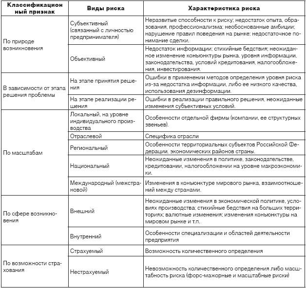 Таблица 1 Виды хозяйственных рисков.