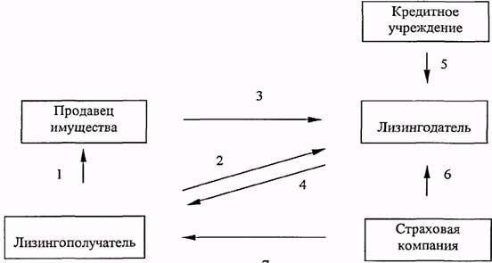 Общая схема лизинговой сделки