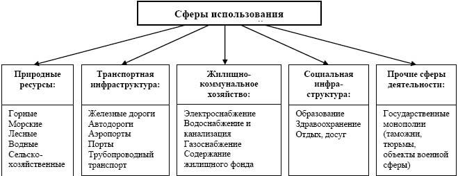 концессионные соглашения.