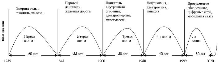 Инновационные циклы Шумпетера