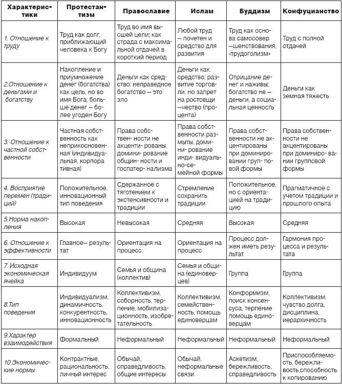 религии мира и страны таблица