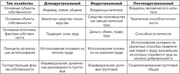 Таблица исторических типов культуры