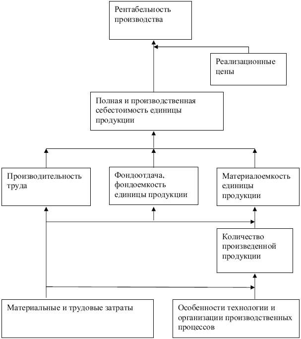 экономических систем закон