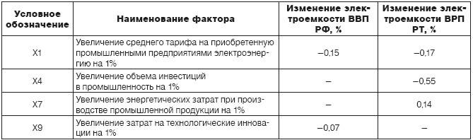 таблица электроемкость
