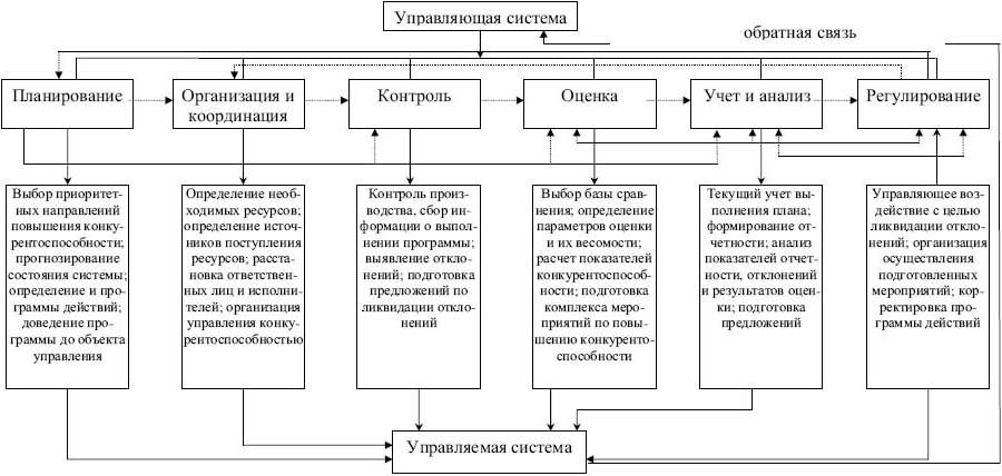структуру системы