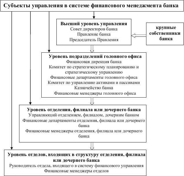 Объекты управления в системе