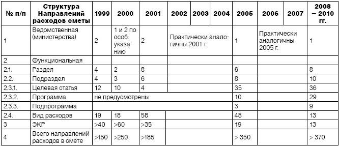 Дбн Д 1 1 2000