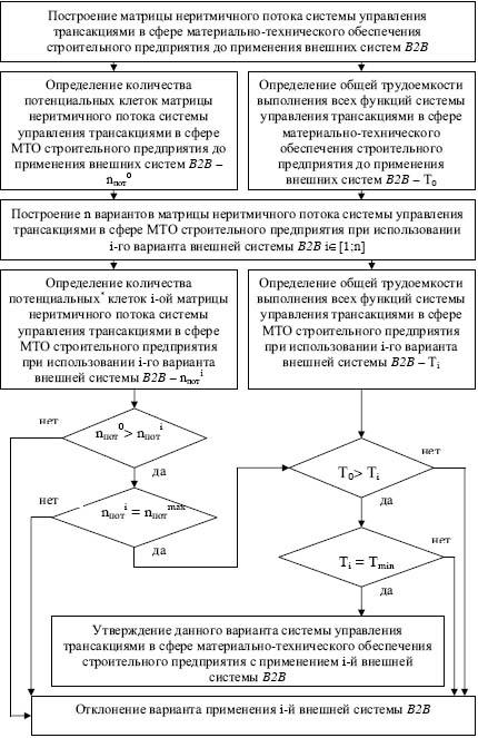 структуры аппарата