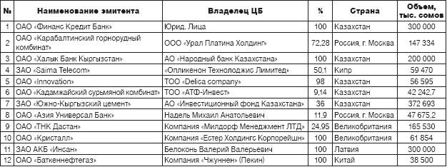 Операции с ценными бумагами Национальный банк Республики Беларусь 68