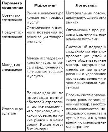 А М Гаджинский Логистика Учебник