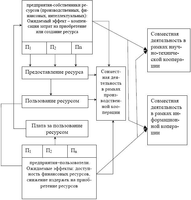 Общая схема структуры