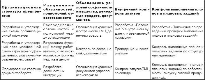 Сведения о мероприятиях внутреннего контроля таблица 5 образец