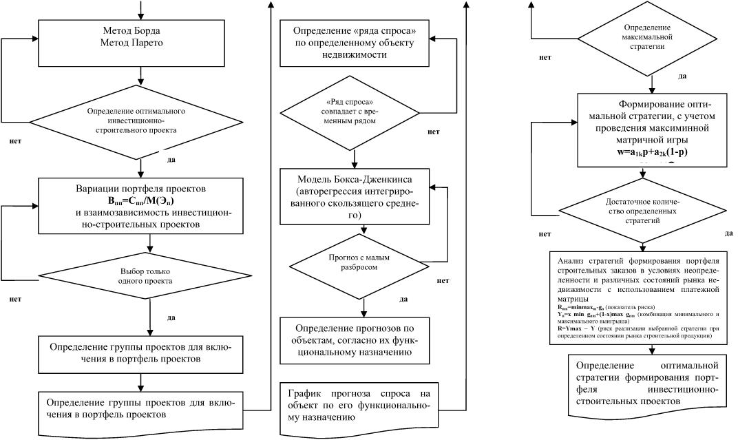 стратегию формирования