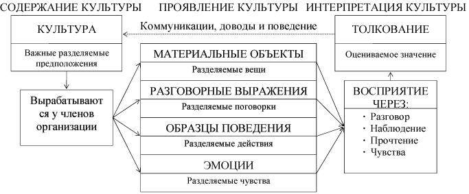 организационной культуры.