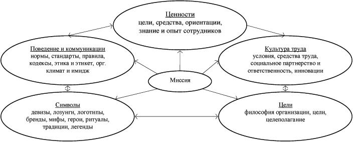 организационную культуру