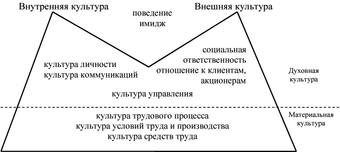 Модели культуры схема